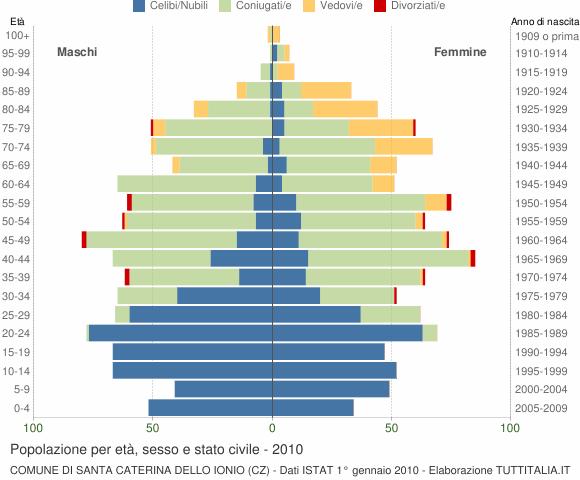 Grafico Popolazione per età, sesso e stato civile Comune di Santa Caterina dello Ionio (CZ)