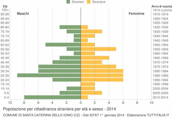 Grafico cittadini stranieri - Santa Caterina dello Ionio 2014