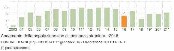 Grafico andamento popolazione stranieri Comune di Albi (CZ)