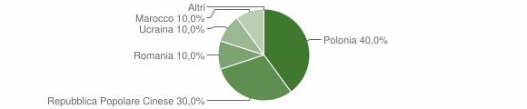 Grafico cittadinanza stranieri - Albi 2009
