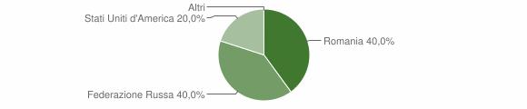 Grafico cittadinanza stranieri - Albi 2018