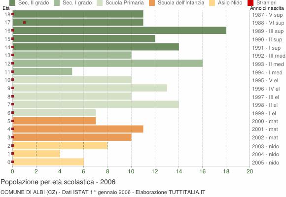 Grafico Popolazione in età scolastica - Albi 2006