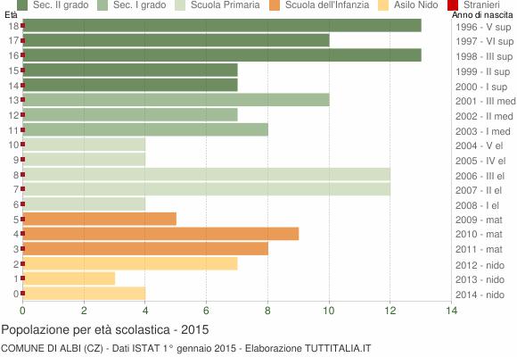 Grafico Popolazione in età scolastica - Albi 2015