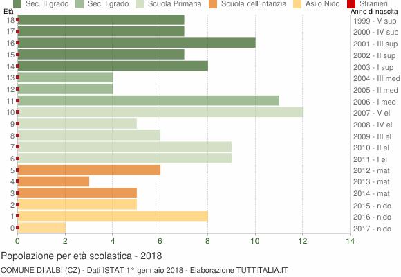 Grafico Popolazione in età scolastica - Albi 2018