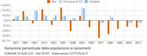 Grafico variazione percentuale della popolazione Comune di Albi (CZ)