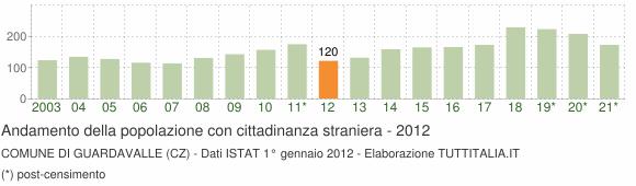 Grafico andamento popolazione stranieri Comune di Guardavalle (CZ)