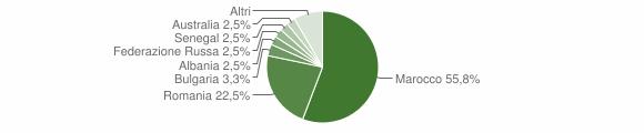 Grafico cittadinanza stranieri - Guardavalle 2012