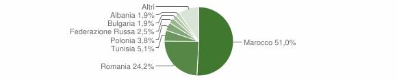 Grafico cittadinanza stranieri - Guardavalle 2014