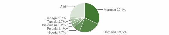 Grafico cittadinanza stranieri - Guardavalle 2019