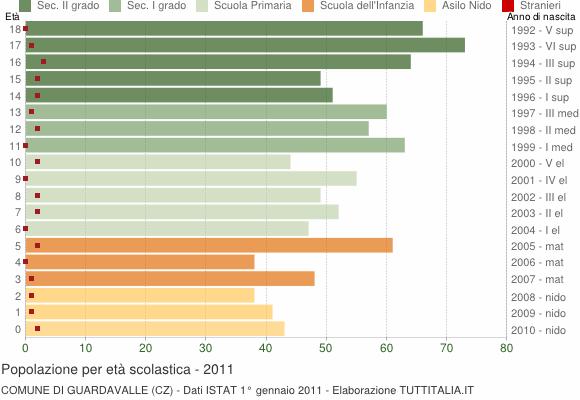 Grafico Popolazione in età scolastica - Guardavalle 2011