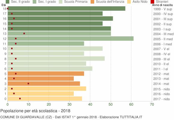 Grafico Popolazione in età scolastica - Guardavalle 2018