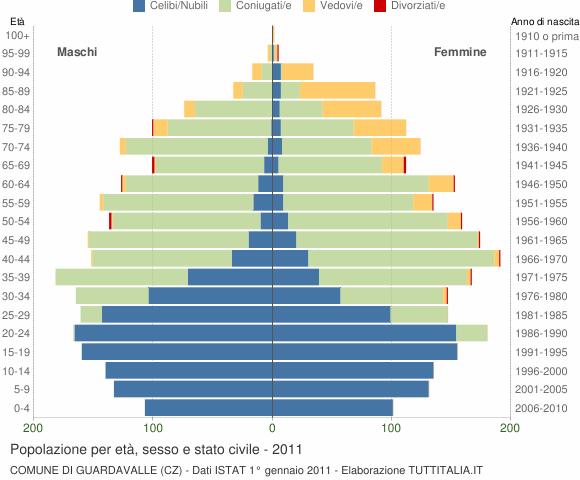 Grafico Popolazione per età, sesso e stato civile Comune di Guardavalle (CZ)