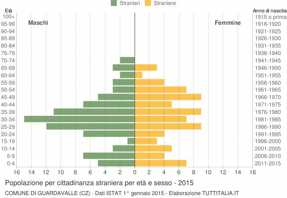 Grafico cittadini stranieri - Guardavalle 2015