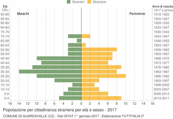Grafico cittadini stranieri - Guardavalle 2017