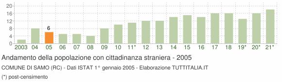 Grafico andamento popolazione stranieri Comune di Samo (RC)