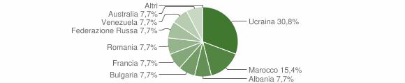 Grafico cittadinanza stranieri - Samo 2019