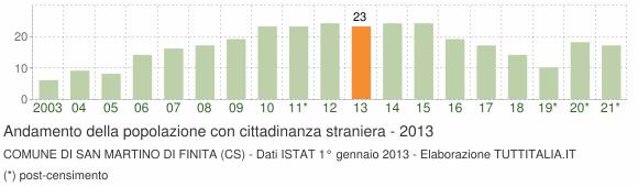 Grafico andamento popolazione stranieri Comune di San Martino di Finita (CS)