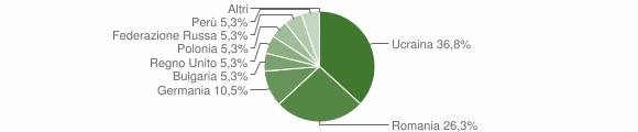 Grafico cittadinanza stranieri - San Martino di Finita 2009