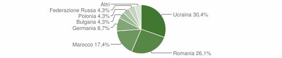 Grafico cittadinanza stranieri - San Martino di Finita 2011