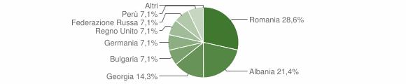 Grafico cittadinanza stranieri - San Martino di Finita 2018