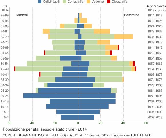 Grafico Popolazione per età, sesso e stato civile Comune di San Martino di Finita (CS)