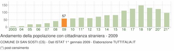 Grafico andamento popolazione stranieri Comune di San Sosti (CS)