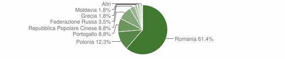 Grafico cittadinanza stranieri - San Sosti 2009