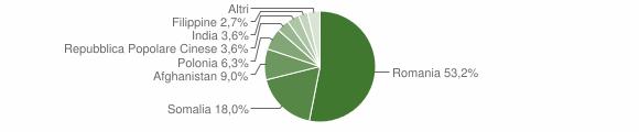 Grafico cittadinanza stranieri - San Sosti 2016