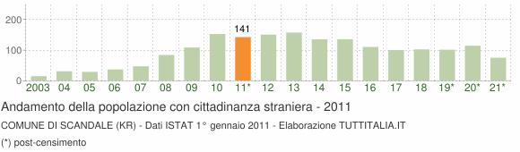 Grafico andamento popolazione stranieri Comune di Scandale (KR)