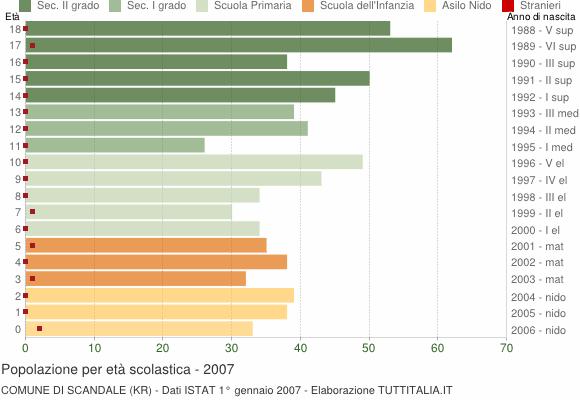Grafico Popolazione in età scolastica - Scandale 2007
