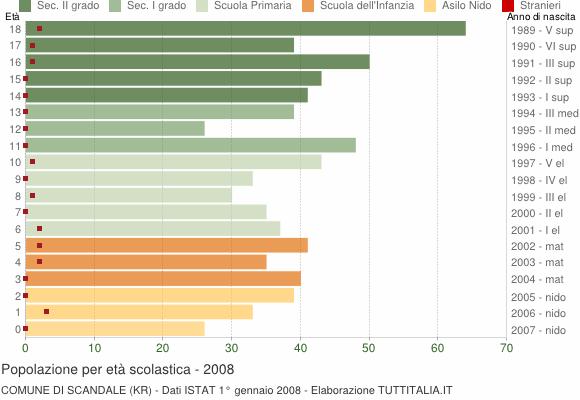 Grafico Popolazione in età scolastica - Scandale 2008