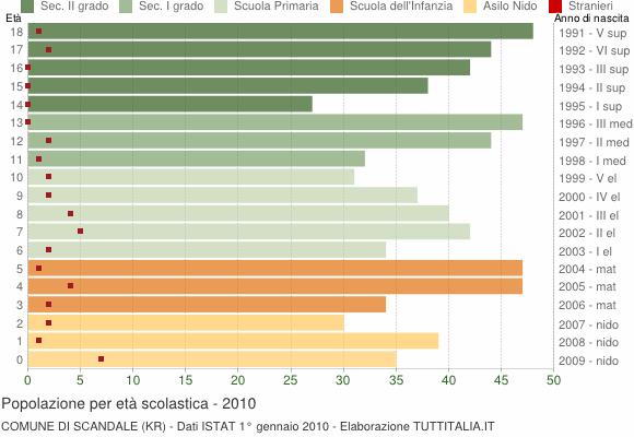 Grafico Popolazione in età scolastica - Scandale 2010