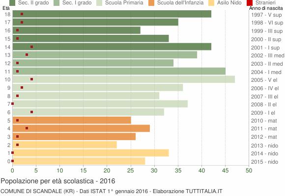 Grafico Popolazione in età scolastica - Scandale 2016