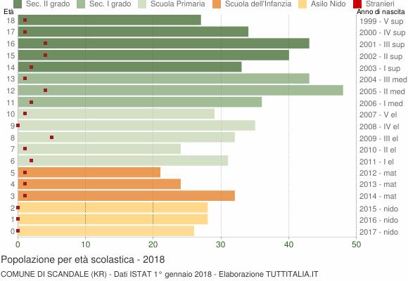 Grafico Popolazione in età scolastica - Scandale 2018