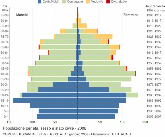 Grafico Popolazione per età, sesso e stato civile Comune di Scandale (KR)