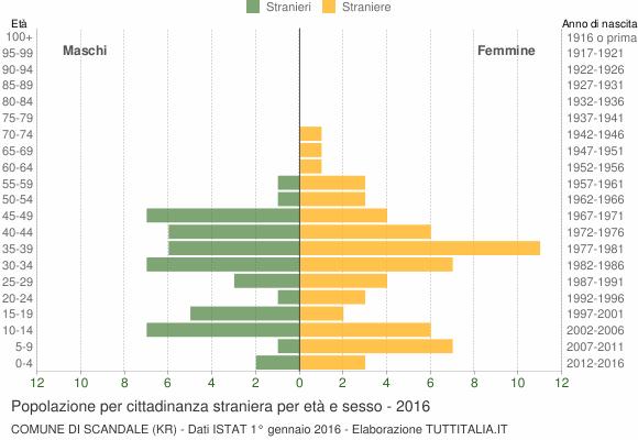 Grafico cittadini stranieri - Scandale 2016