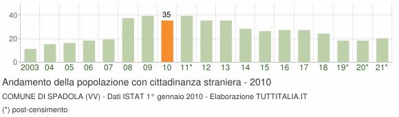 Grafico andamento popolazione stranieri Comune di Spadola (VV)
