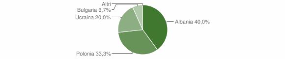 Grafico cittadinanza stranieri - Spadola 2004