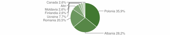 Grafico cittadinanza stranieri - Spadola 2009
