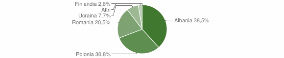 Grafico cittadinanza stranieri - Spadola 2011