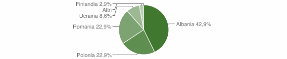 Grafico cittadinanza stranieri - Spadola 2013