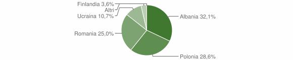 Grafico cittadinanza stranieri - Spadola 2014