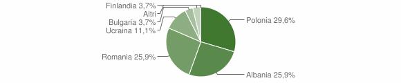 Grafico cittadinanza stranieri - Spadola 2016