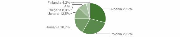 Grafico cittadinanza stranieri - Spadola 2018
