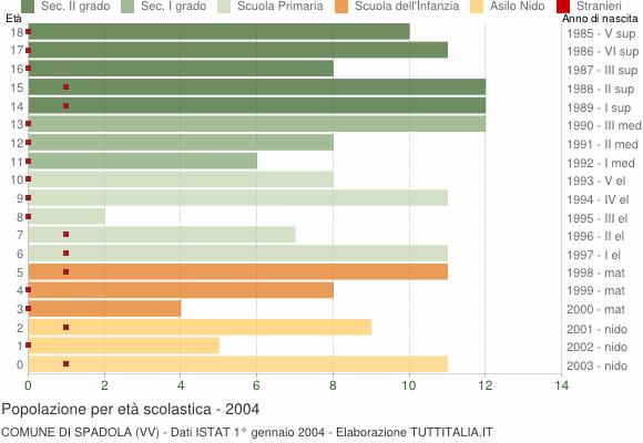 Grafico Popolazione in età scolastica - Spadola 2004
