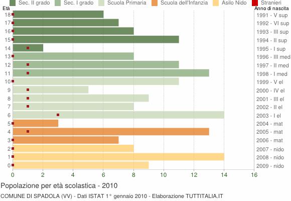 Grafico Popolazione in età scolastica - Spadola 2010