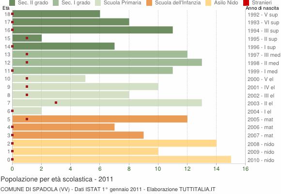 Grafico Popolazione in età scolastica - Spadola 2011