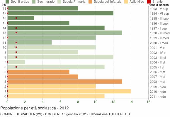 Grafico Popolazione in età scolastica - Spadola 2012