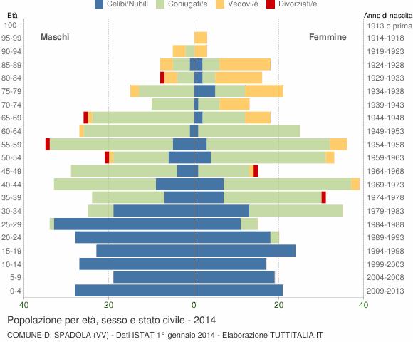 Grafico Popolazione per età, sesso e stato civile Comune di Spadola (VV)