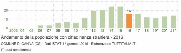 Grafico andamento popolazione stranieri Comune di Canna (CS)